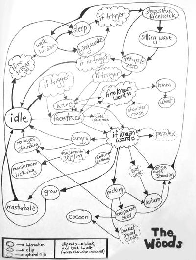 INTERACTIVITY MAP